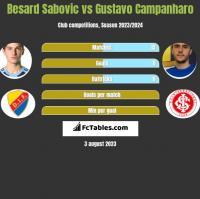 Besard Sabovic vs Gustavo Campanharo h2h player stats