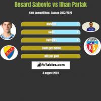 Besard Sabovic vs Ilhan Parlak h2h player stats