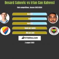 Besard Sabovic vs Irfan Can Kahveci h2h player stats