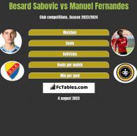 Besard Sabovic vs Manuel Fernandes h2h player stats