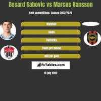 Besard Sabovic vs Marcus Hansson h2h player stats