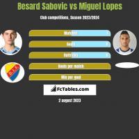 Besard Sabovic vs Miguel Lopes h2h player stats