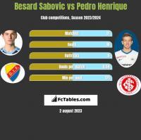 Besard Sabovic vs Pedro Henrique h2h player stats