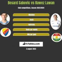 Besard Sabovic vs Rawez Lawan h2h player stats