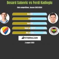 Besard Sabovic vs Ferdi Kadioglu h2h player stats