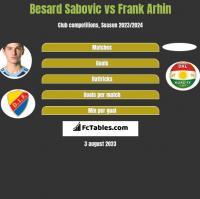 Besard Sabovic vs Frank Arhin h2h player stats