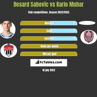 Besard Sabovic vs Karlo Muhar h2h player stats
