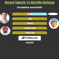 Besard Sabovic vs Nurettin Korkmaz h2h player stats