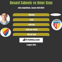 Besard Sabovic vs Omer Uzun h2h player stats