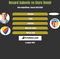 Besard Sabovic vs Emre Demir h2h player stats