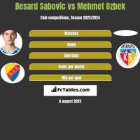Besard Sabovic vs Mehmet Ozbek h2h player stats