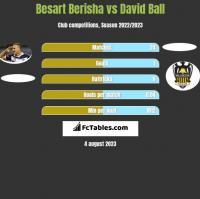 Besart Berisha vs David Ball h2h player stats