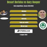 Besart Berisha vs Gary Hooper h2h player stats