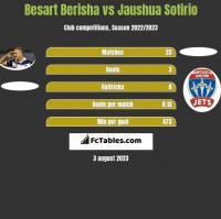 Besart Berisha vs Jaushua Sotirio h2h player stats