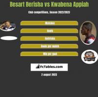 Besart Berisha vs Kwabena Appiah h2h player stats