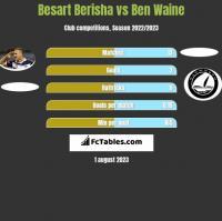 Besart Berisha vs Ben Waine h2h player stats