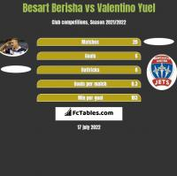 Besart Berisha vs Valentino Yuel h2h player stats