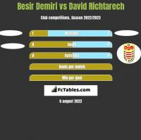 Besir Demiri vs David Richtarech h2h player stats