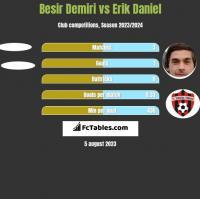 Besir Demiri vs Erik Daniel h2h player stats