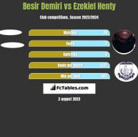 Besir Demiri vs Ezekiel Henty h2h player stats
