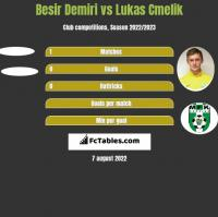 Besir Demiri vs Lukas Cmelik h2h player stats