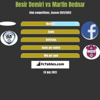 Besir Demiri vs Martin Bednar h2h player stats