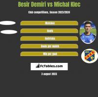 Besir Demiri vs Michal Klec h2h player stats