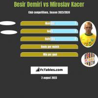Besir Demiri vs Miroslav Kacer h2h player stats