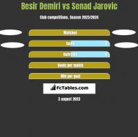 Besir Demiri vs Senad Jarovic h2h player stats