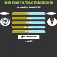 Besir Demiri vs Vahan Bichakhchyan h2h player stats
