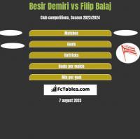 Besir Demiri vs Filip Balaj h2h player stats