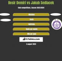 Besir Demiri vs Jakub Sedlacek h2h player stats