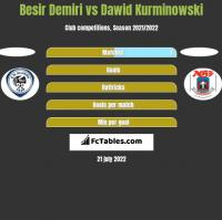 Besir Demiri vs Dawid Kurminowski h2h player stats