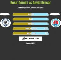Besir Demiri vs David Hrncar h2h player stats