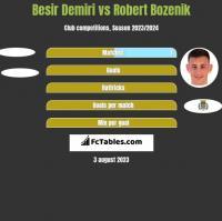 Besir Demiri vs Robert Bozenik h2h player stats