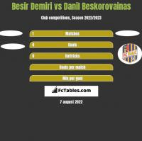 Besir Demiri vs Danil Beskorovainas h2h player stats