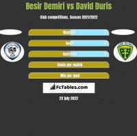 Besir Demiri vs David Duris h2h player stats