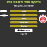 Besir Demiri vs Patrik Myslovic h2h player stats