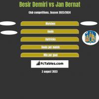 Besir Demiri vs Jan Bernat h2h player stats