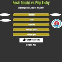 Besir Demiri vs Filip Lichy h2h player stats