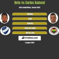 Beto vs Carlos Kameni h2h player stats