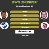 Beto vs Erce Kardesler h2h player stats
