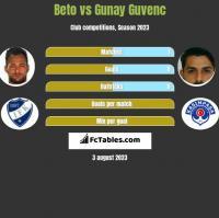 Beto vs Gunay Guvenc h2h player stats