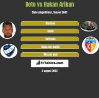 Beto vs Hakan Arikan h2h player stats