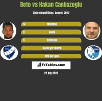 Beto vs Hakan Canbazoglu h2h player stats