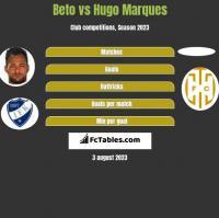 Beto vs Hugo Marques h2h player stats