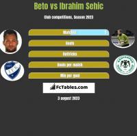Beto vs Ibrahim Sehic h2h player stats