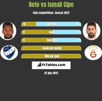 Beto vs Ismail Cipe h2h player stats