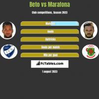 Beto vs Marafona h2h player stats