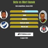 Beto vs Mert Gunok h2h player stats